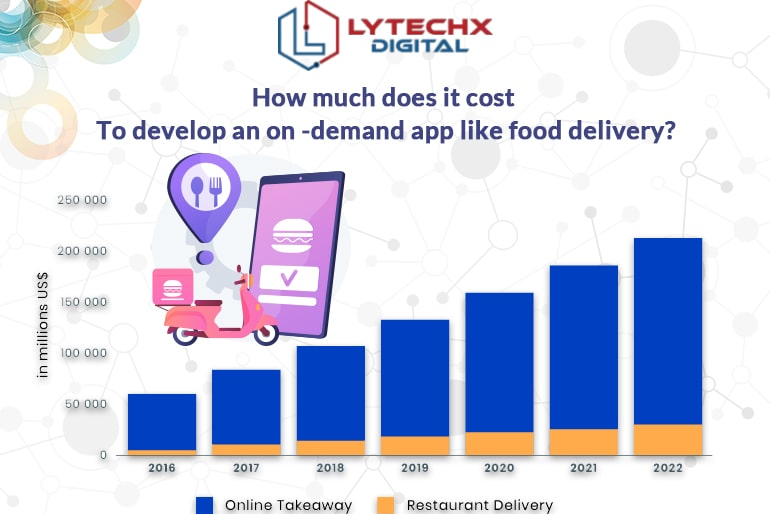 How much does it cost to develop an on-demand app like food delivery?